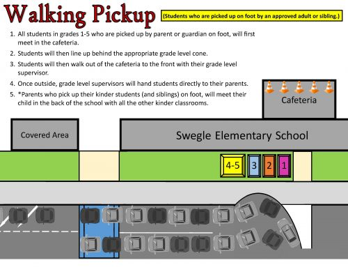 Dismissal Diagrams for Car Pickup, Swegle Walkers, and Walking Pickup